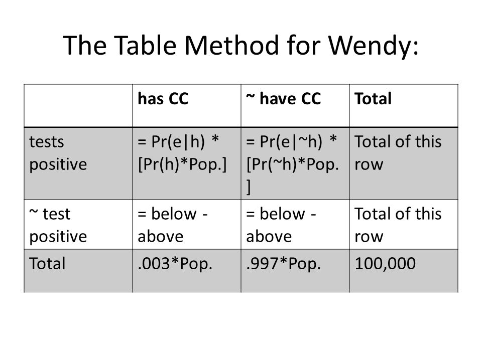 The Table Method for Wendy: has CC~ have CCTotal tests positive = Pr(e|h) * [Pr(h)*Pop.] = Pr(e|~h) * [Pr(~h)*Pop.