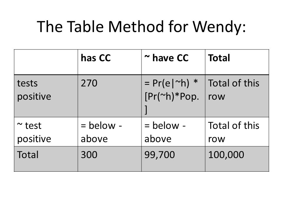 The Table Method for Wendy: has CC~ have CCTotal tests positive 270= Pr(e|~h) * [Pr(~h)*Pop.