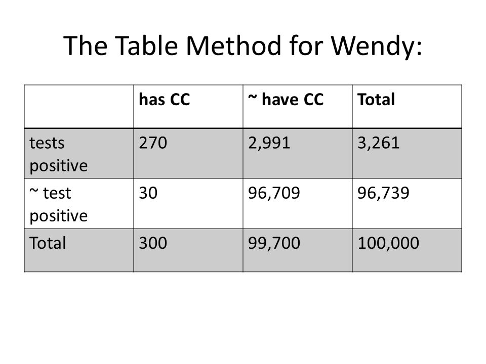 The Table Method for Wendy: has CC~ have CCTotal tests positive 2702,9913,261 ~ test positive 3096,70996,739 Total30099,700100,000