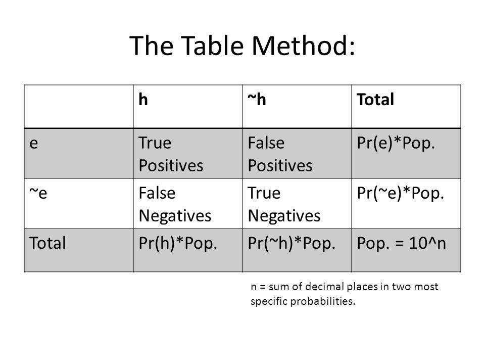 The Table Method: h~hTotal e= Pr(e h) * [Pr(h)*Pop.] = Pr(e ~h) * [Pr(~h)*Pop.