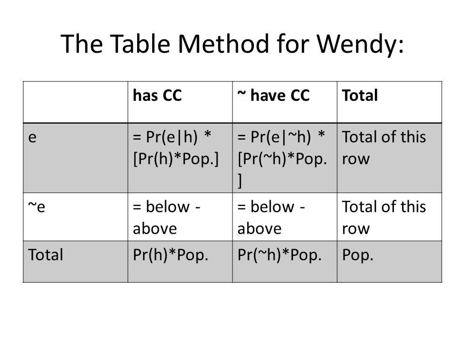 The Table Method for Wendy: has CC~ have CCTotal tests positive = Pr(e h) * [Pr(h)*Pop.] = Pr(e ~h) * [Pr(~h)*Pop.