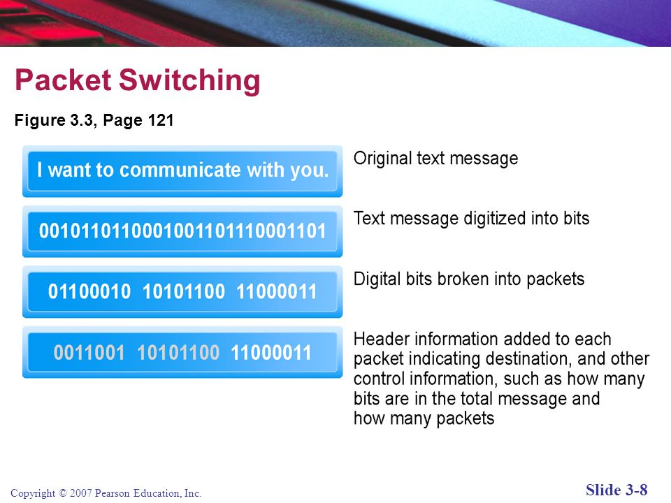 Copyright © 2007 Pearson Education, Inc. Slide 3-7 Packet Switching A method of slicing digital messages into packets, sending the packets along diffe