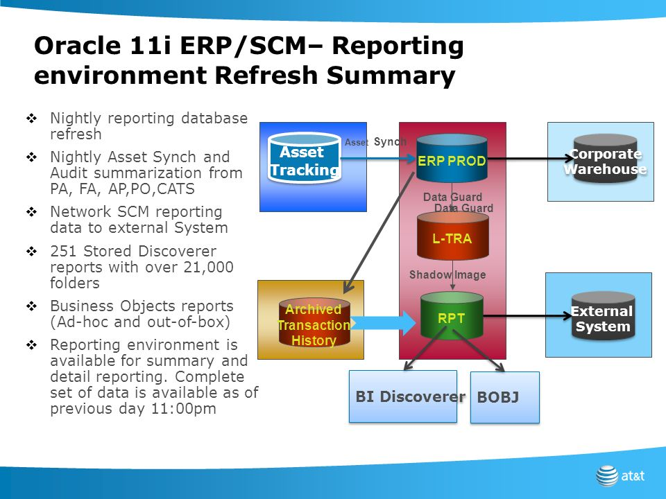 Oracle 11i ERP/SCM– Reporting environment Refresh Summary ERP PROD L-TRA Data Guard Shadow Image RPT Asset Tracking Asset Tracking Archived Transactio