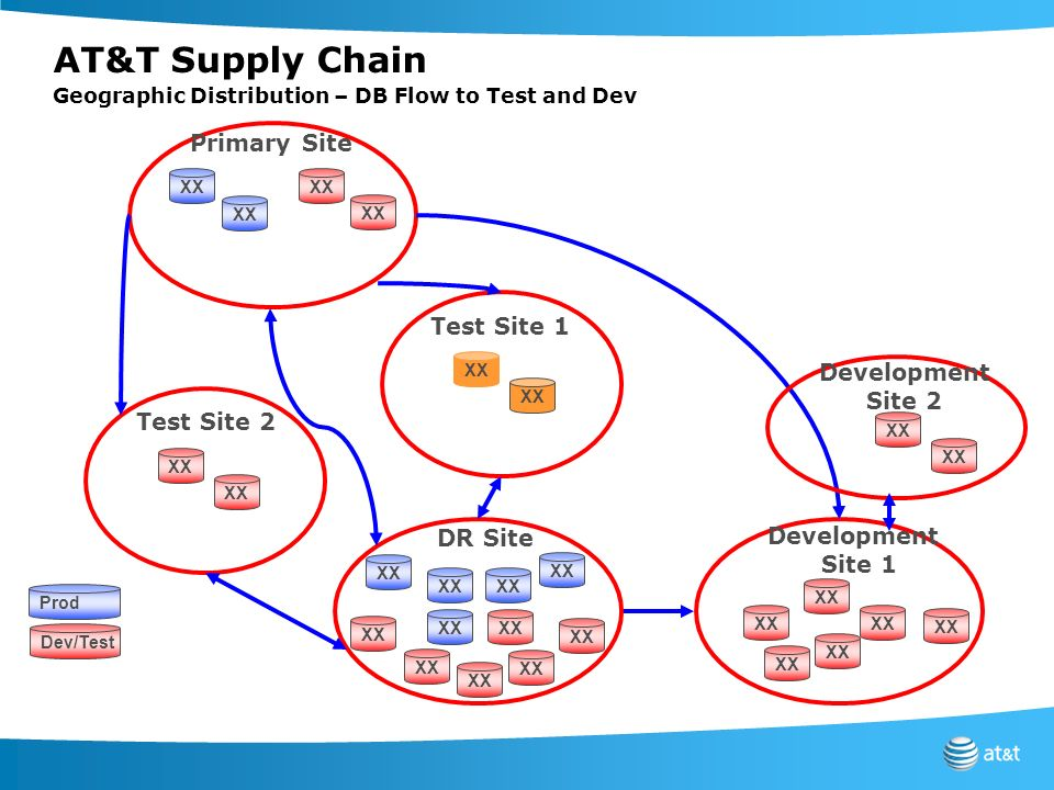 AT&T Supply Chain Geographic Distribution – DB Flow to Test and Dev XX Prod Dev/Test DR Site Test Site 1 Development Site 1 Primary Site XX Developmen