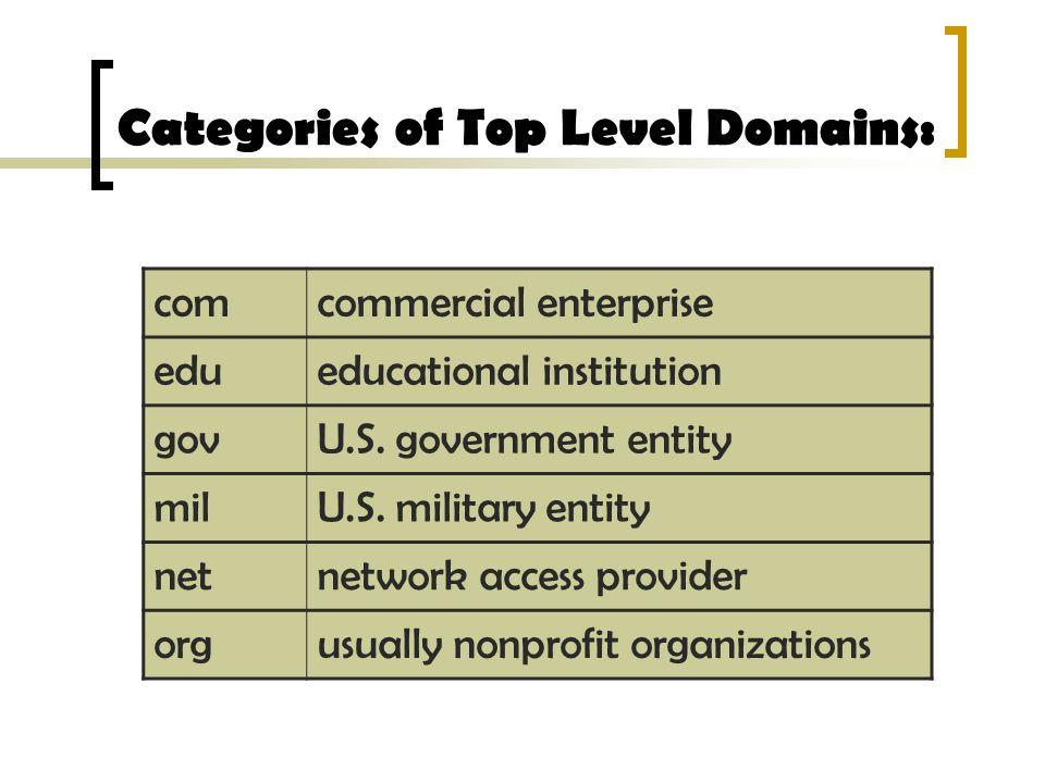 Categories of Top Level Domains: comcommercial enterprise edueducational institution govU.S.
