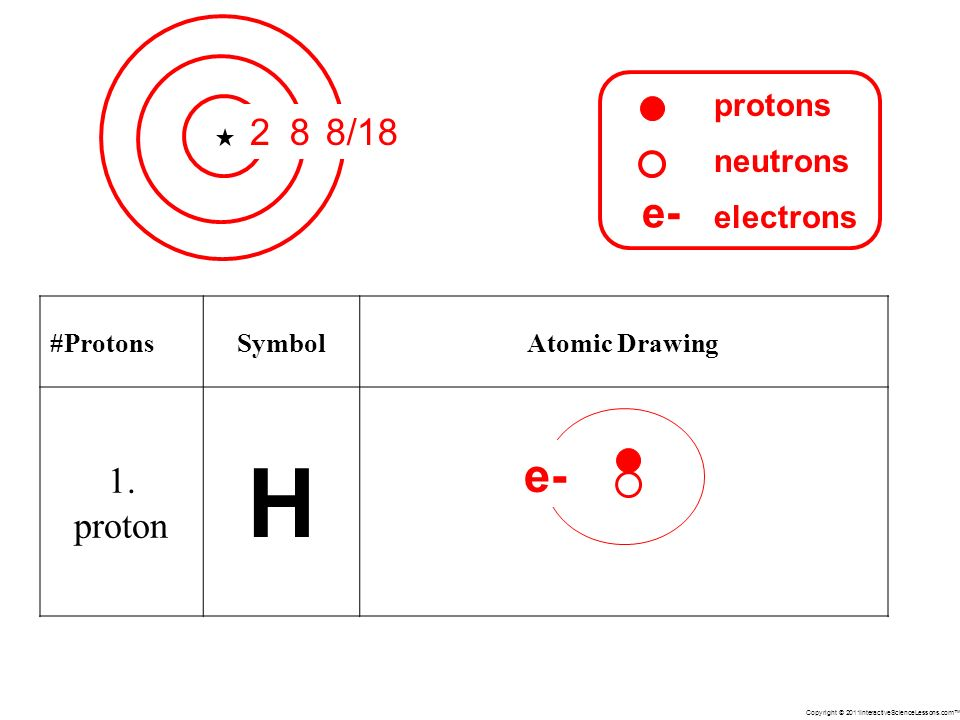 Copyright © 2011InteractiveScienceLessons.com #ProtonsSymbolAtomic Drawing 1.