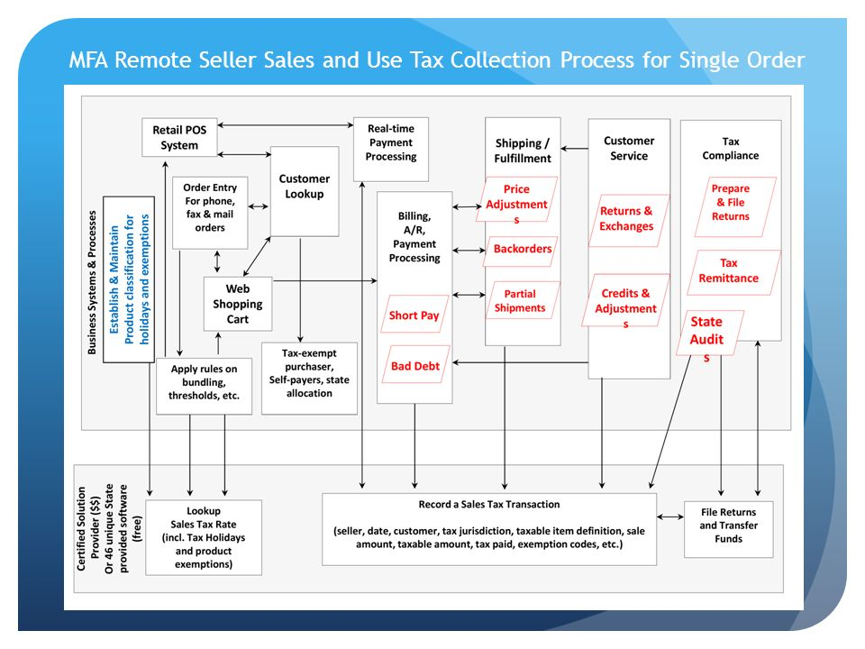 MFA Remote Seller Sales and Use Tax Collection Process for Single Order