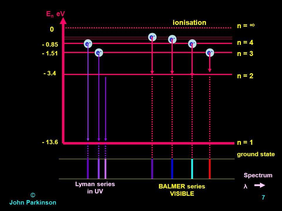 © John Parkinson JP 6 The energy levels of en electron in a hydrogen atom can be represented by the formula: in electron volts (eV) (1 eV is the energ