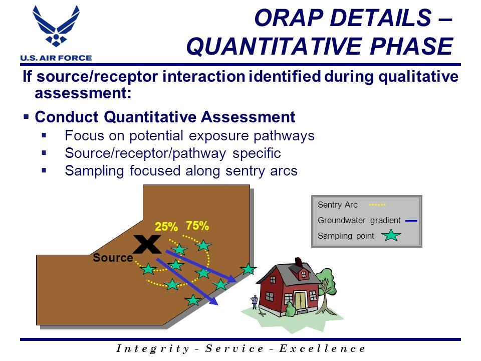 I n t e g r i t y - S e r v i c e - E x c e l l e n c e If source/receptor interaction identified during qualitative assessment: Conduct Quantitative