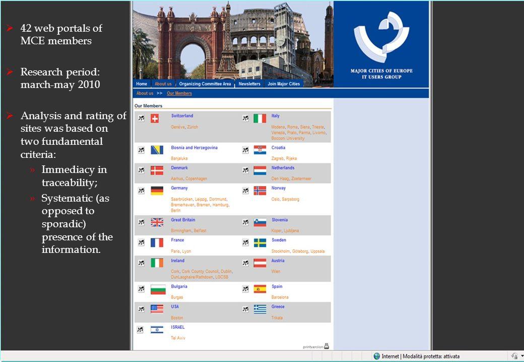 ©2010 Luca Buccoliero luca.buccoliero@unibocconi.it 6 www.majorcities.eu Marketing Department V4C Lab Bocconi University The results Average CWEI in considered websites: 37,8/100 »Average CWEI e-information: 74/100 »Average CWEI tools 2.0: 23,21/100 »Average CWEI e-consultation: 32,4/100 »Average CWEI e-decision making process: 8,3/100 TOP FIVE »Trikala »Hamburg »Wien »Venice »Tel Aviv