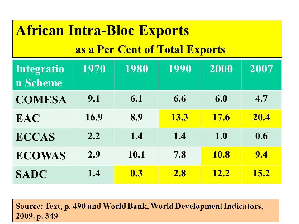 African Intra-Bloc Exports as a Per Cent of Total Exports Integratio n Scheme 19701980199020002007 COMESA 9.16.16.66.04.7 EAC 16.98.913.317.620.4 ECCA