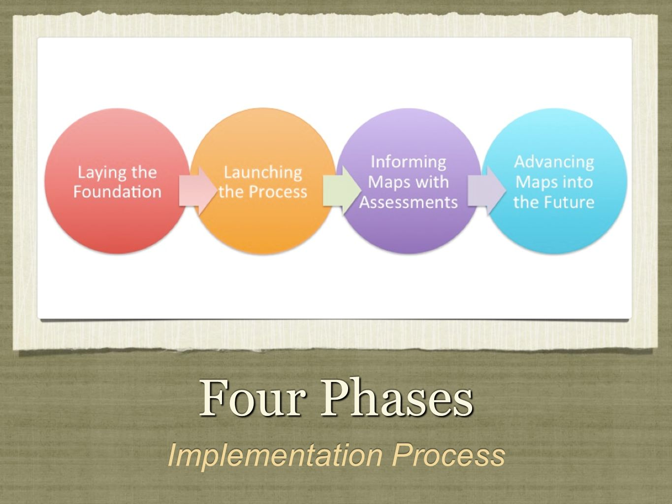 Four Phases Implementation Process