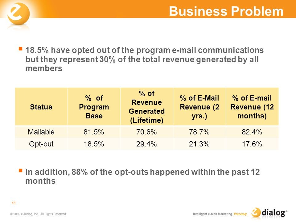 Business Problem 18.5% have opted out of the program e-mail communications but they represent 30% of the total revenue generated by all members In add