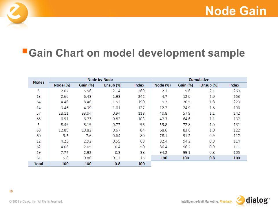 Node Gain Gain Chart on model development sample 19