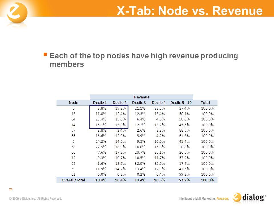 X-Tab: Node vs. Revenue 21 Each of the top nodes have high revenue producing members