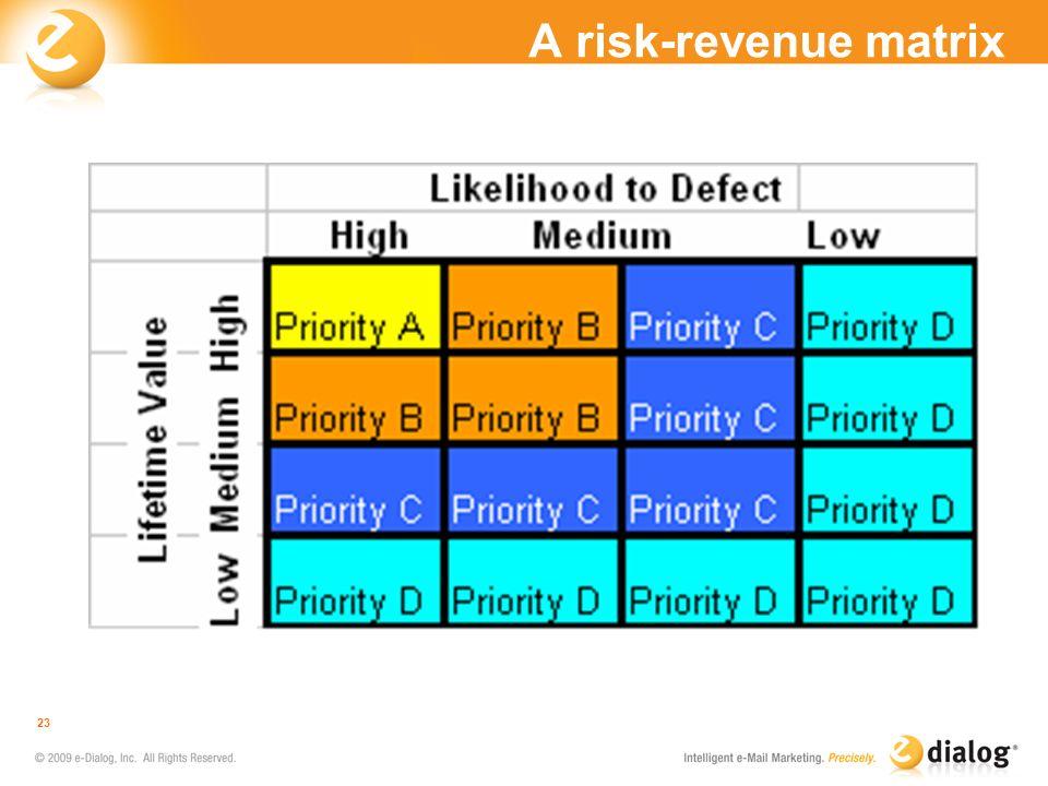 A risk-revenue matrix 23