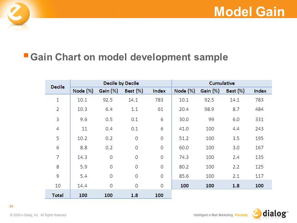 Model Gain Gain Chart on model development sample 34
