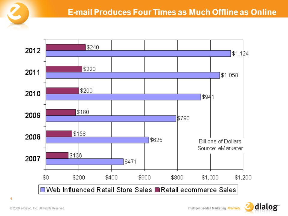 E-mail Produces Four Times as Much Offline as Online 4