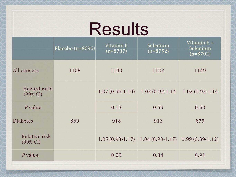Results Placebo (n=8696) Vitamin E (n=8737) Selenium (n=8752) Vitamin E + Selenium (n=8702) All cancers1108119011321149 Hazard ratio (99% CI) 1.07 (0.