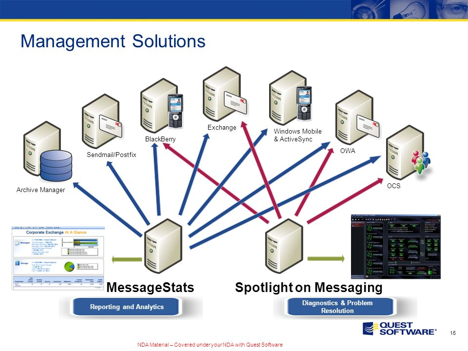 NDA Material – Covered under your NDA with Quest Software 15 Sendmail/Postfix OCS Archive Manager Management Solutions Exchange Reporting and Analytics Spotlight on Messaging Diagnostics & Problem Resolution BlackBerry Windows Mobile & ActiveSync OWA MessageStats