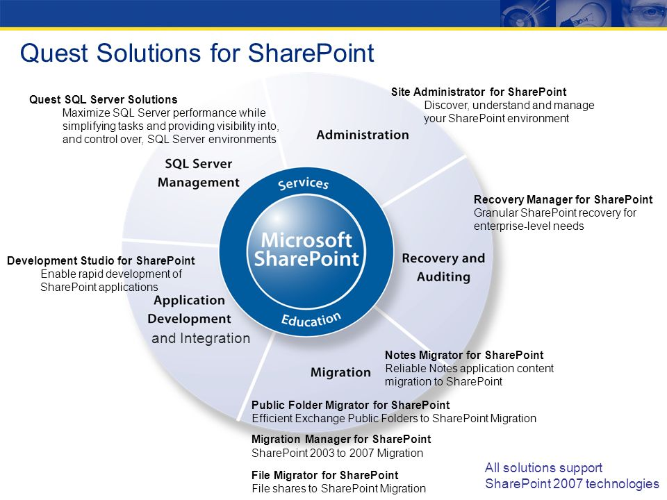 28 Quest Solutions for SharePoint Site Administrator for SharePoint Discover, understand and manage your SharePoint environment Migration Manager for SharePoint SharePoint 2003 to 2007 Migration File Migrator for SharePoint File shares to SharePoint Migration Recovery Manager for SharePoint Granular SharePoint recovery for enterprise-level needs Development Studio for SharePoint Enable rapid development of SharePoint applications Quest SQL Server Solutions Maximize SQL Server performance while simplifying tasks and providing visibility into, and control over, SQL Server environments All solutions support SharePoint 2007 technologies Notes Migrator for SharePoint Reliable Notes application content migration to SharePoint and Integration Public Folder Migrator for SharePoint Efficient Exchange Public Folders to SharePoint Migration