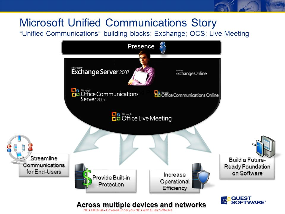 Across multiple devices and networks Identity and Presence Streamline Communications for End-Users Microsoft Unified Communications Story Unified Communications building blocks: Exchange; OCS; Live Meeting Presence NDA Material – Covered under your NDA with Quest Software