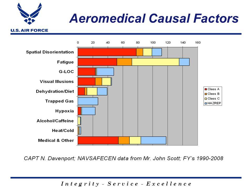 I n t e g r i t y - S e r v i c e - E x c e l l e n c e Aeromedical Causal Factors