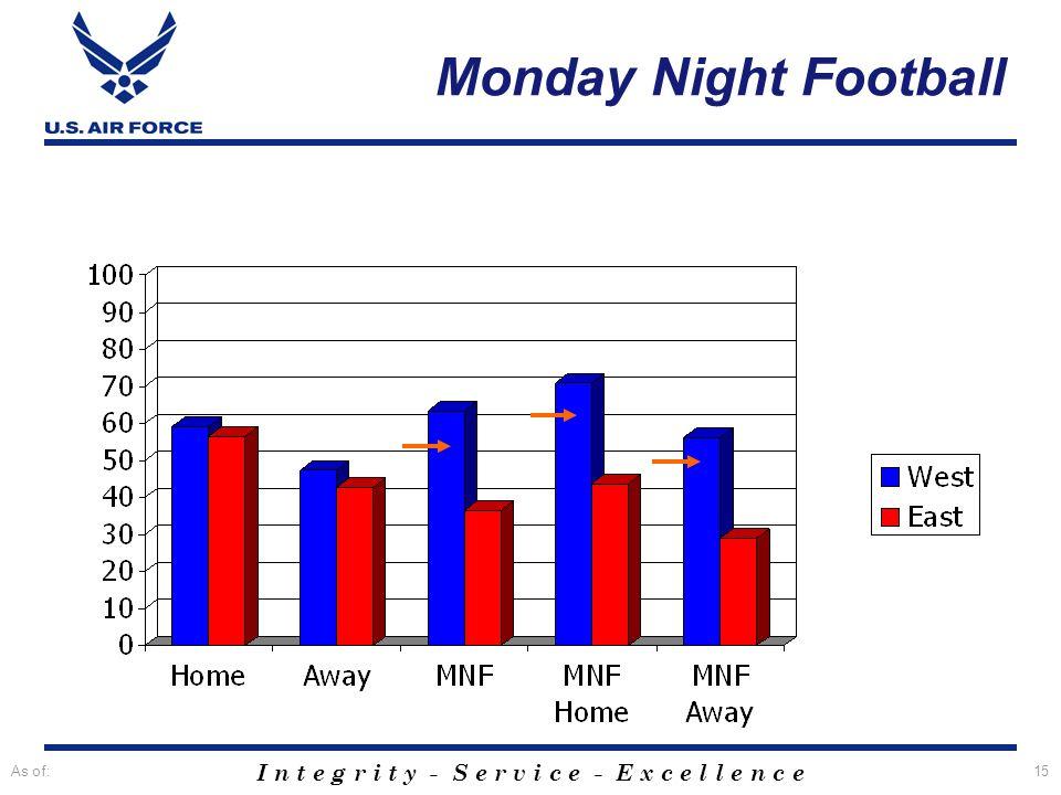 I n t e g r i t y - S e r v i c e - E x c e l l e n c e As of:15 Monday Night Football