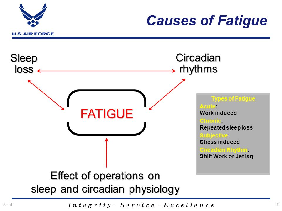 I n t e g r i t y - S e r v i c e - E x c e l l e n c e As of:16 Effect of operations on sleep and circadian physiology FATIGUE Sleep loss Circadian r