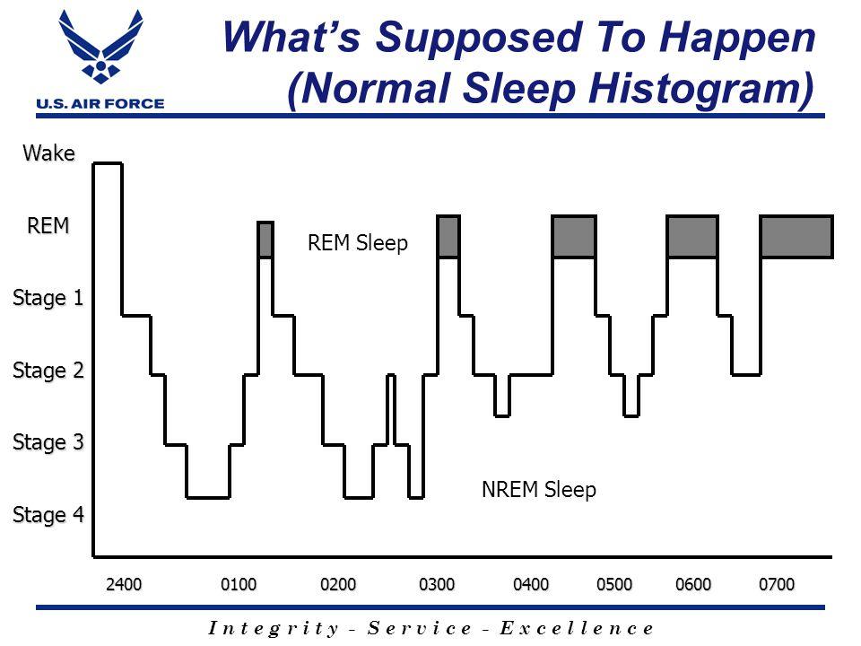 I n t e g r i t y - S e r v i c e - E x c e l l e n c e NREM Sleep REM Sleep WakeREM Stage 1 Stage 2 Stage 3 Stage 4 2400 0100 0200 0300 0400 0500 060