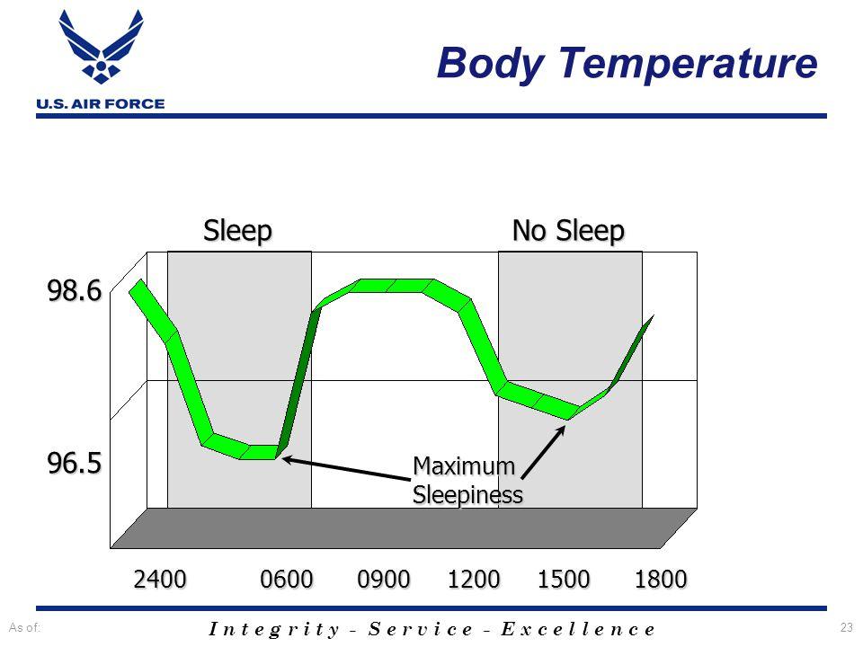 I n t e g r i t y - S e r v i c e - E x c e l l e n c e As of:23 Sleep No Sleep 98.6 96.5 MaximumSleepiness 2400 0600 0900 1200 1500 1800 Body Tempera