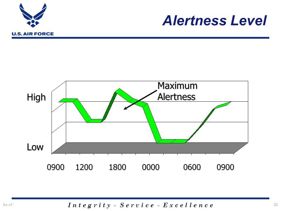 I n t e g r i t y - S e r v i c e - E x c e l l e n c e As of:24 0900 1200 1800 0000 0600 0900 High Low MaximumAlertness Alertness Level