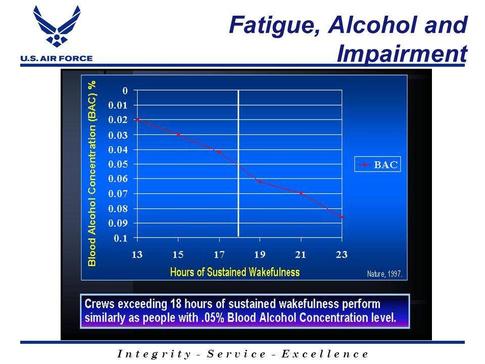I n t e g r i t y - S e r v i c e - E x c e l l e n c e Fatigue, Alcohol and Impairment