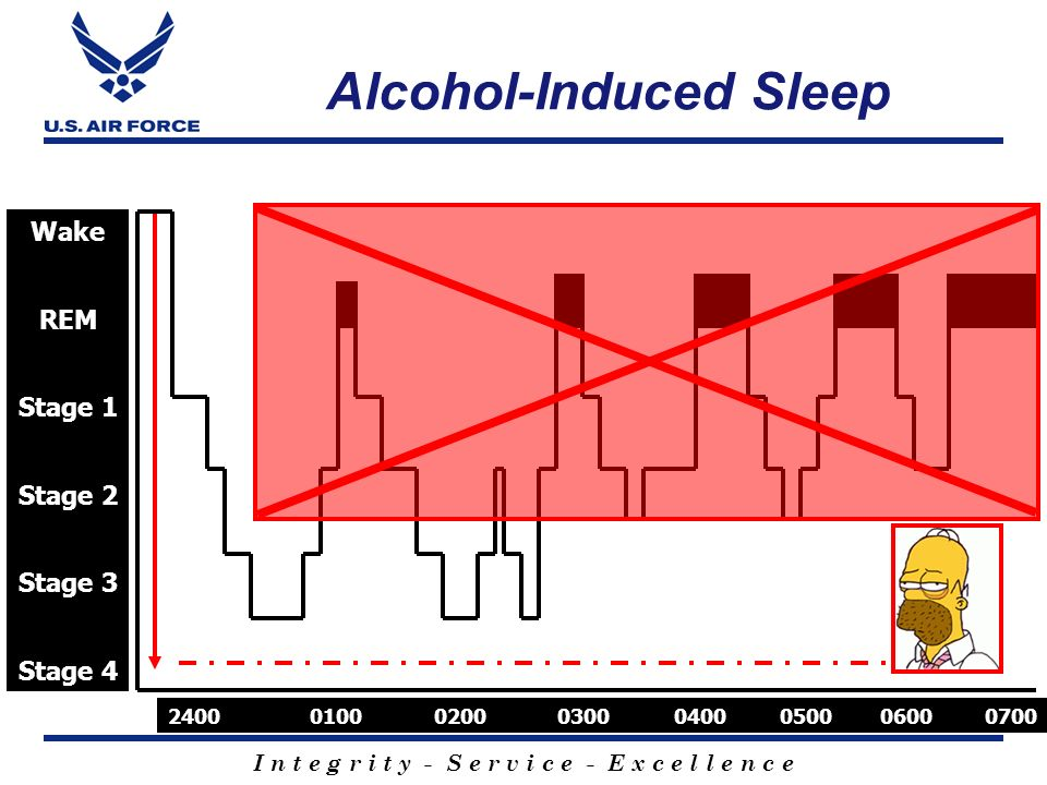 I n t e g r i t y - S e r v i c e - E x c e l l e n c e Wake REM Stage 1 Stage 2 Stage 3 Stage 4 2400 0100 0200 0300 0400 0500 0600 0700 Alcohol-Induc