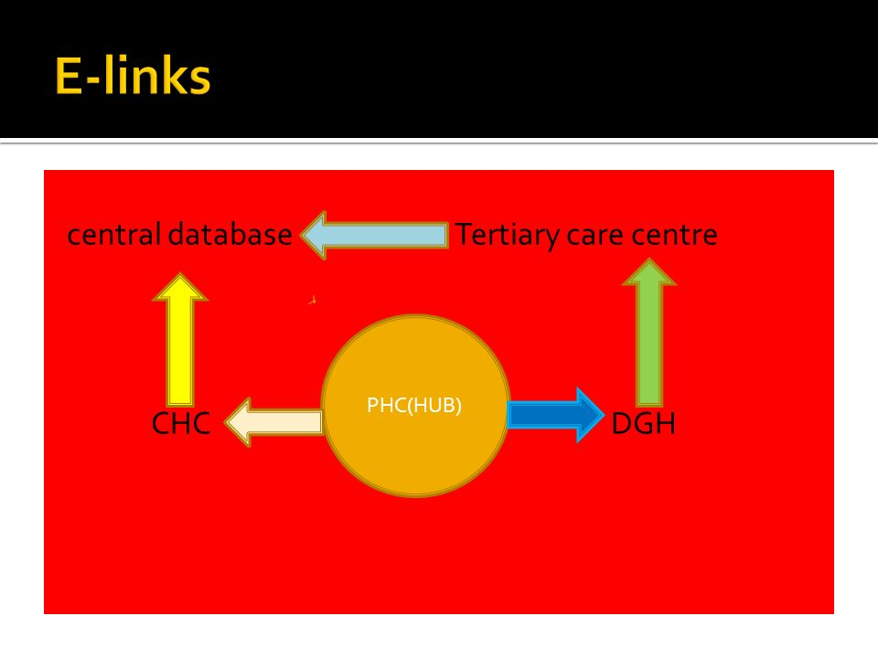central database Tertiary care centre CHC DGH PHC(HUB)