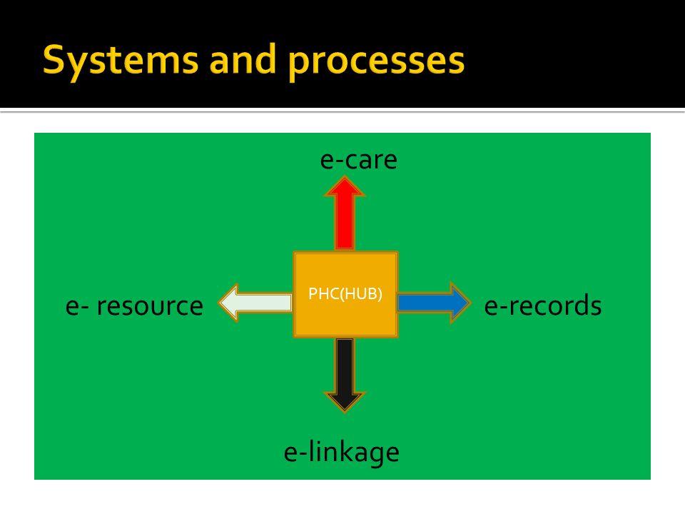 e-care e- resource e-records e-linkage PHC(HUB)