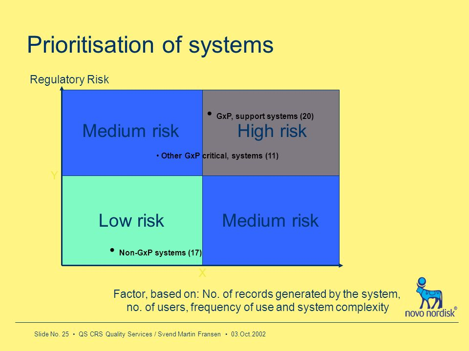 Slide No. 25 QS CRS Quality Services / Svend Martin Fransen 03.Oct.2002 Prioritisation of systems Regulatory Risk Factor, based on: No. of records gen