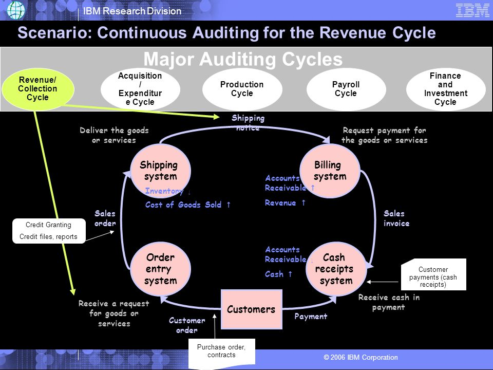 IBM Research Division © 2006 IBM Corporation Scenario: Continuous Auditing for the Revenue Cycle Customer order Shipping system Billing system Order e
