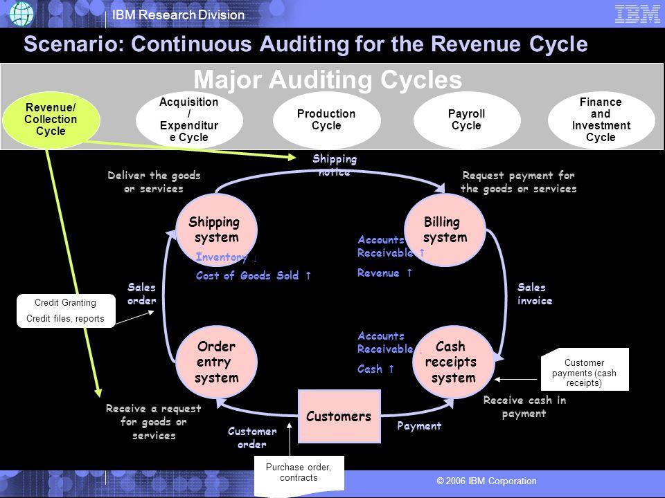 IBM Research Division © 2006 IBM Corporation Continuous Assurance Architecture for Revenue Collection Business Integration Server (e.g.