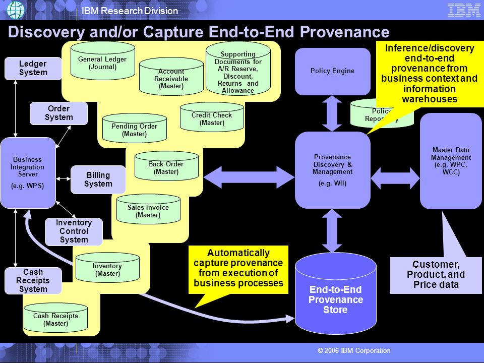 IBM Research Division © 2006 IBM Corporation Discovery and/or Capture End-to-End Provenance Business Integration Server (e.g. WPS) Order System Billin
