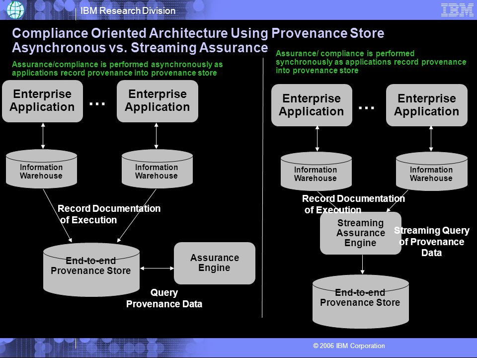 IBM Research Division © 2006 IBM Corporation Compliance Oriented Architecture Using Provenance Store Asynchronous vs. Streaming Assurance Enterprise A