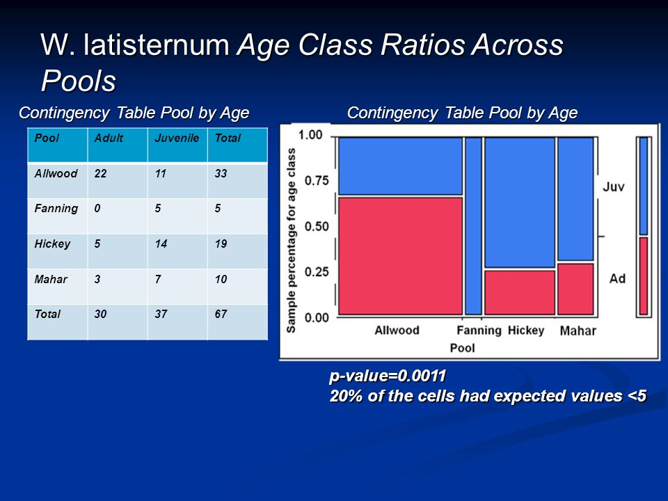 W. latisternum Age Class Ratios Across Pools Contingency Table Pool by Age PoolAdultJuvenileTotal Allwood221133 Fanning055 Hickey51419 Mahar3710 Total