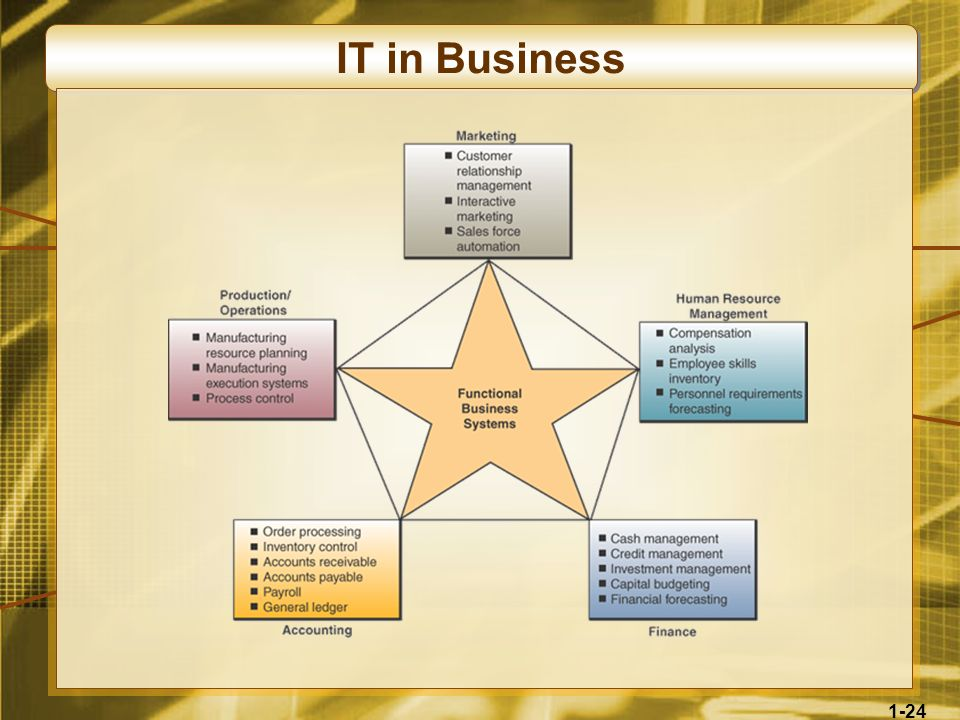 1-24 IT in Business