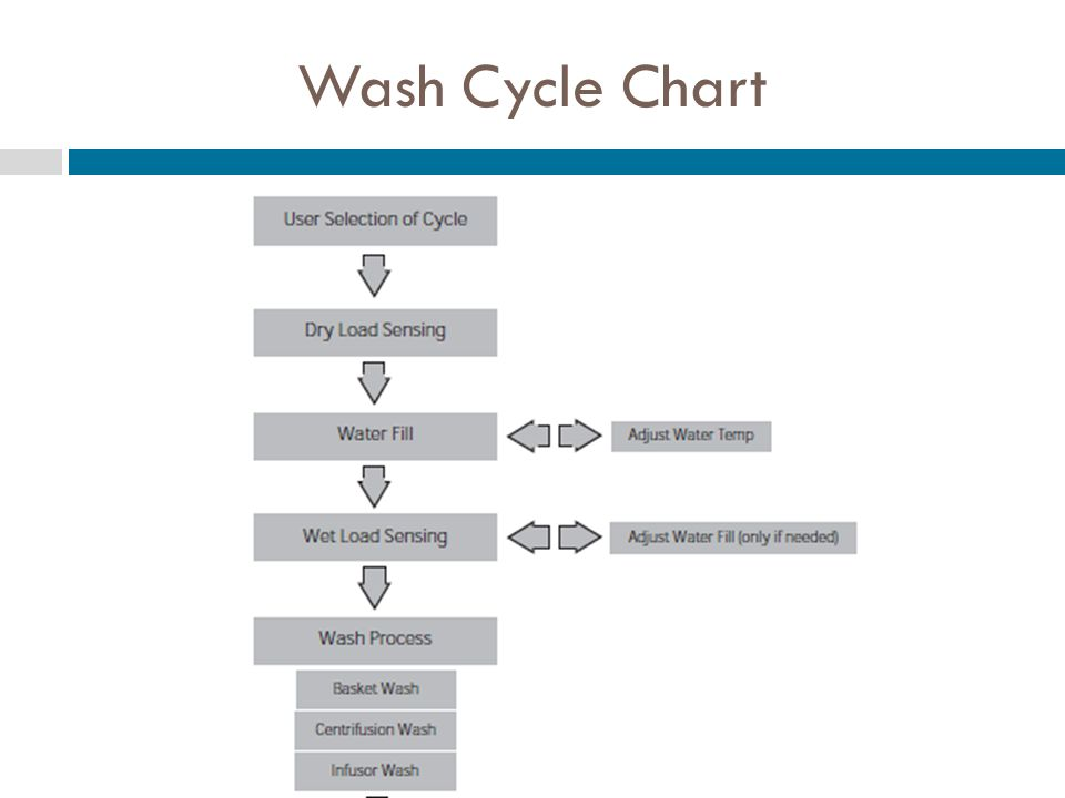 Wash Cycle Chart