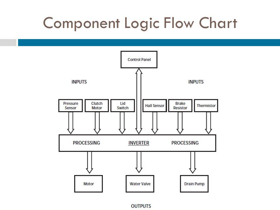 Component Logic Flow Chart