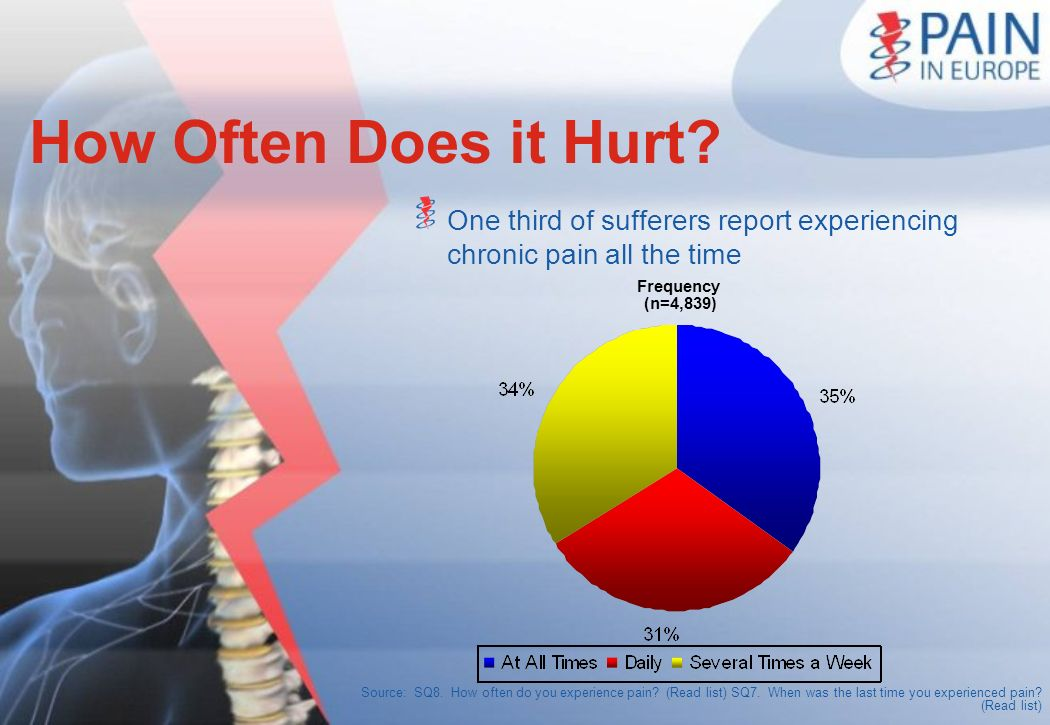 Source: SQ8. How often do you experience pain? (Read list) SQ7. When was the last time you experienced pain? (Read list) How Often Does it Hurt? One t