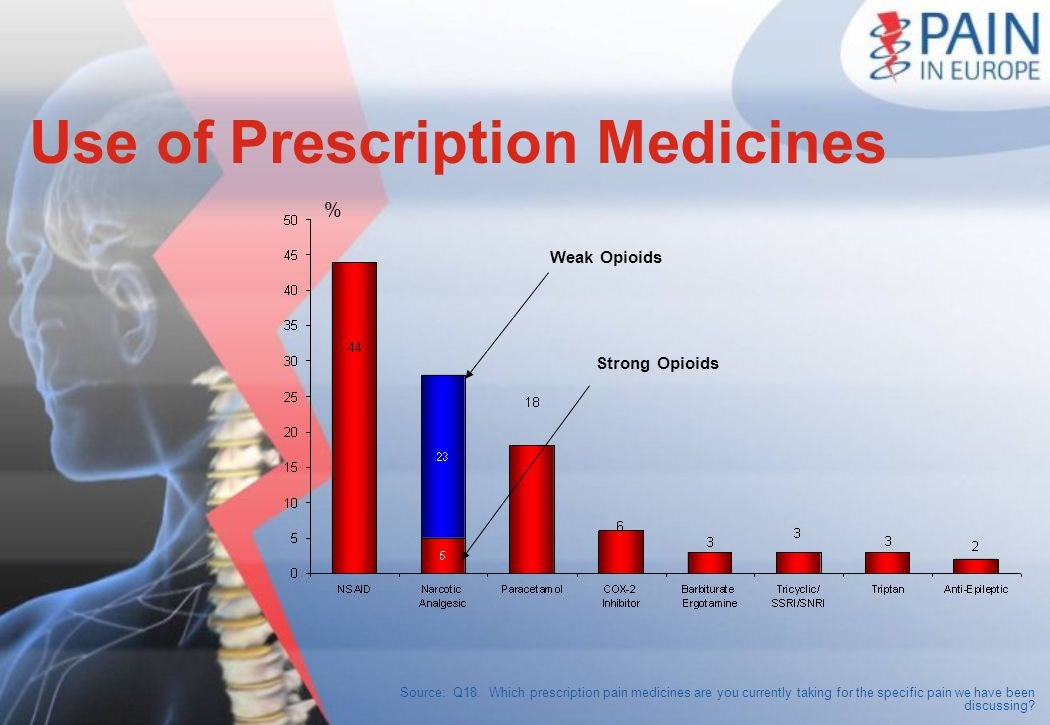 Source: Q18. Which prescription pain medicines are you currently taking for the specific pain we have been discussing? Use of Prescription Medicines %