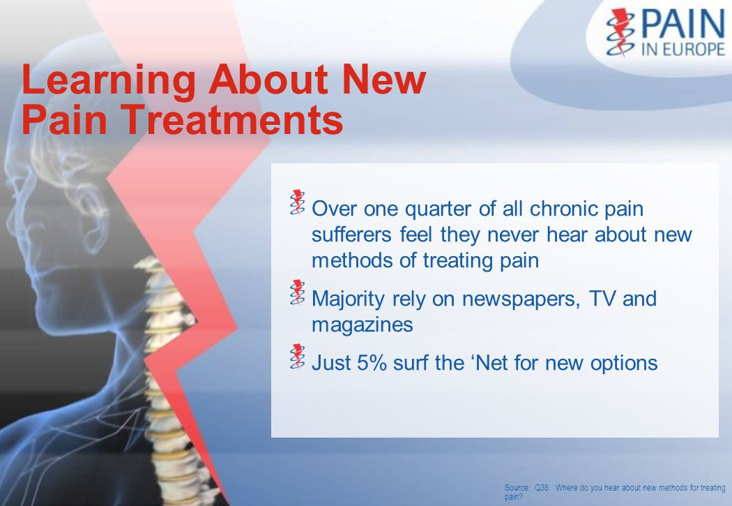 Source: Q36. Where do you hear about new methods for treating pain? Learning About New Pain Treatments Over one quarter of all chronic pain sufferers