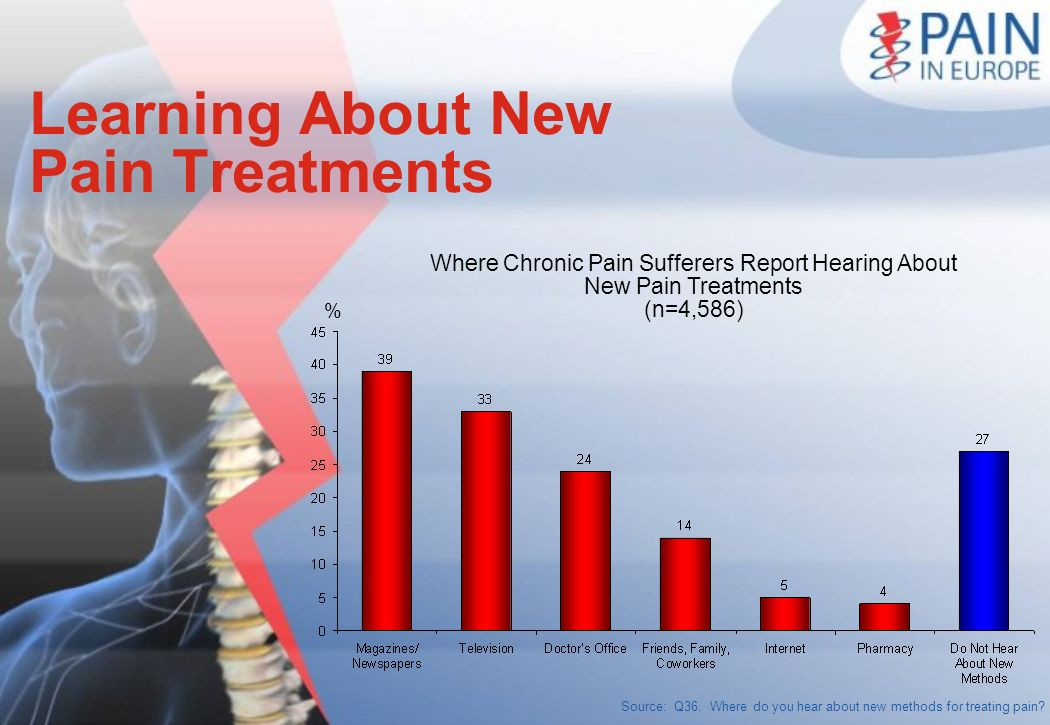 Source: Q36. Where do you hear about new methods for treating pain? Where Chronic Pain Sufferers Report Hearing About New Pain Treatments (n=4,586) Le