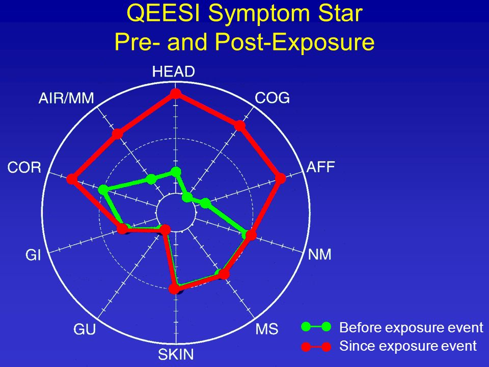 QEESI Symptom Star Pre- and Post-Exposure Before exposure event Since exposure event